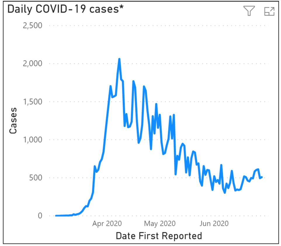 COVID chart PA