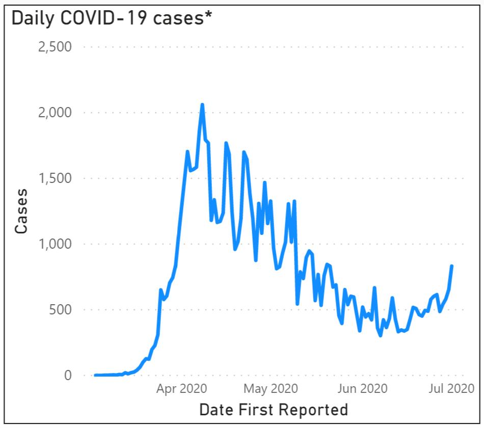 New cases PA 7.2.20 COVID